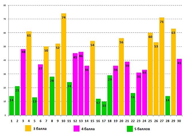 Результаты конкурса зубренок 2017 результаты