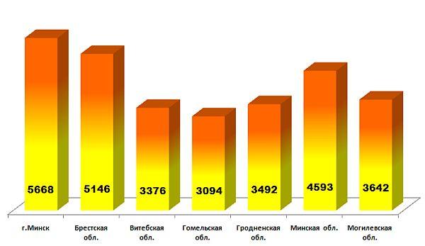 Результаты конкурса по химии белка